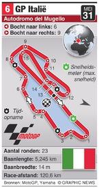 MOTOGP: Italy Grand Prix (round 6) infographic