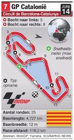 MOTOGP: Catalunya Grand Prix (round 7) infographic