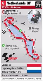 MOTOGP: Netherlands Grand Prix (round 8) infographic