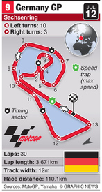 MOTOGP: Germany Grand Prix (round 9) infographic