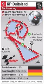 MOTOGP: Germany Grand Prix (round 9) infographic