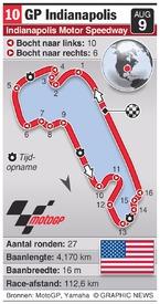 MOTOGP: Indianapolis Grand Prix (round 10) infographic