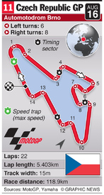MOTOGP: Czech Republic Grand Prix (round 11) infographic