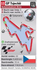 MOTOGP: Czech Republic Grand Prix (round 11) infographic