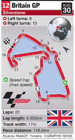 MOTOGP: British Grand Prix (round 12) infographic