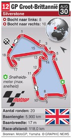 MOTOGP: British Grand Prix (round 12) infographic