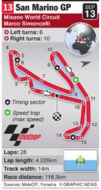 MOTOGP: San Marino Grand Prix (round 13) infographic