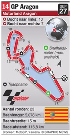 MOTOGP: Aragon Grand Prix (round 14) infographic