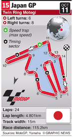 MOTOGP: Japan Grand Prix (round 15) infographic