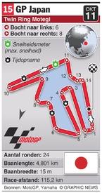 MOTOGP: Japan Grand Prix (round 15) infographic