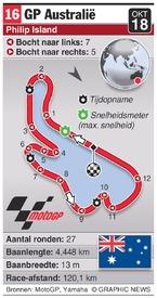 MOTOGP: Australia Grand Prix (round 16) infographic