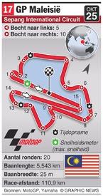 MOTOGP: Malaysia Grand Prix (round 17) infographic