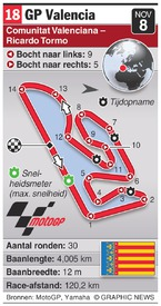 MOTOGP: Valencia Grand Prix (round 18) infographic