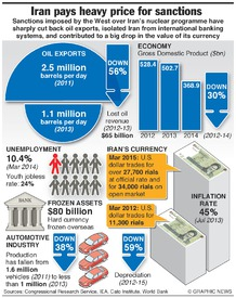 IRAN: Heavy price of sanctions (1) infographic