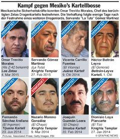 MEXIKO: Verhaftete und getötete Drogenbosse infographic