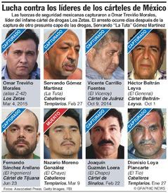 MÉXICO: Capos del narcotráfico capturados, uno muerto infographic