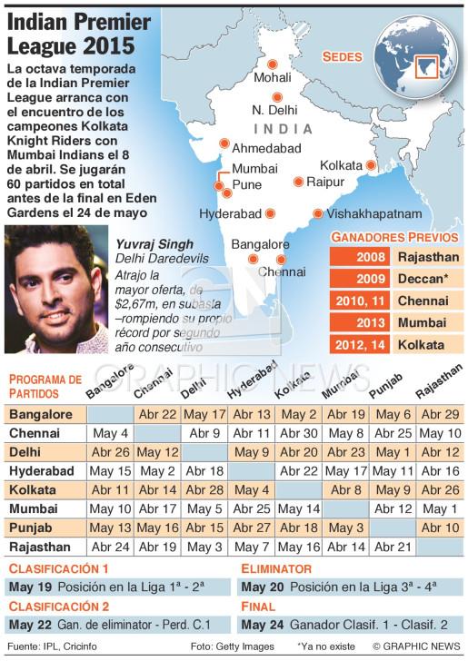 Indian Premier League 2015 infographic