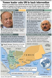 YEMEN: Leading factions in crisis infographic