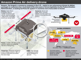 TECH: Amazon Prime Air delivery drone interactive infographic