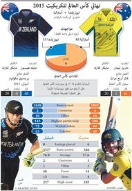 كريكيت: كأس العالم للكريكيت ٢٠١٥ infographic