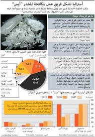 أستراليا: قلق من ارتفاع في استخدام مخدر أيس infographic