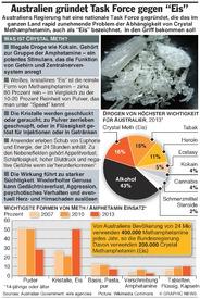 AUSTRALIEN: Crystal Meth Fakten infographic