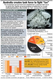 AUSTRALIA: Crystal meth factfile infographic