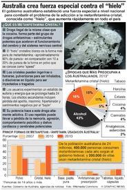 AUSTRALIA: Metanfetamina cristal infographic