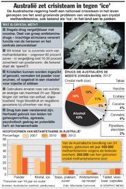AUSTRALIË: Toenemende zorgen over crystal meth-verslaving infographic
