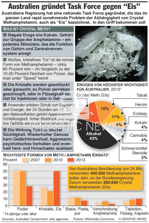 Crystal Meth Fakten infographic