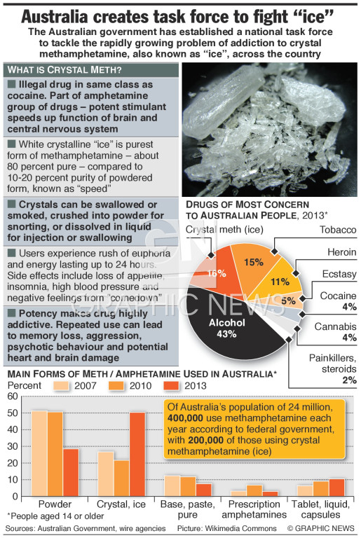 Crystal meth factfile infographic