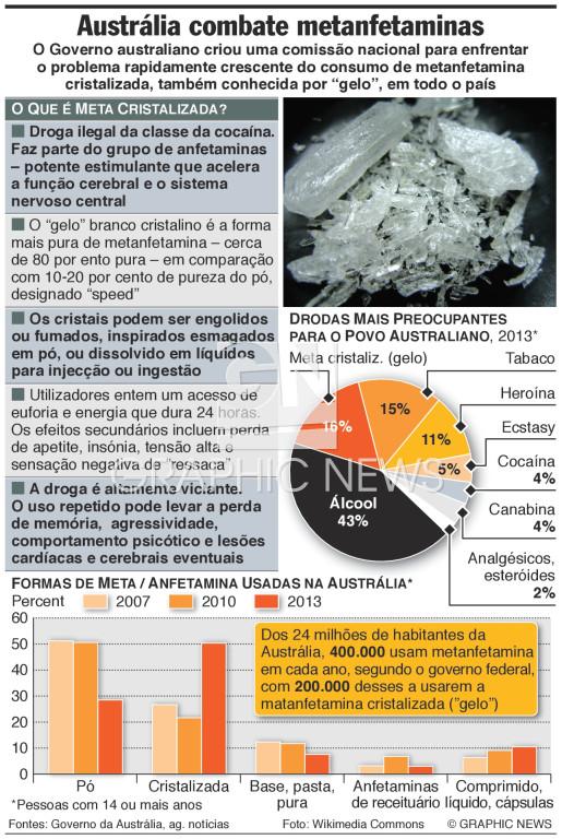 O que é a metanfetamina cristalizada infographic