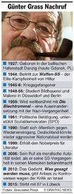 NACHRUF: Günter Grass infographic