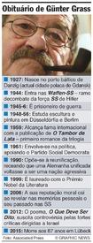 OBITUÁRIO: Günter Grass infographic
