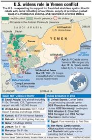 YEMEN: Conflict situation report infographic