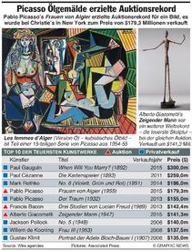 KUNST: Picasso Gemälde erzielt Auktionsrekord infographic