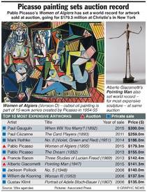 ART: Picasso painting sets auction record infographic