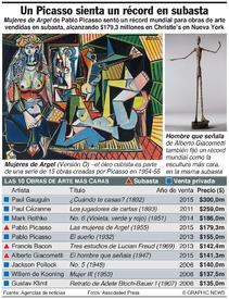 ARTE: Pintura de Picasso fija récord en subasta infographic
