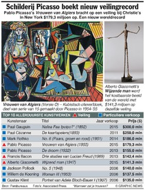 KUNST: Picasso boekt nieuw veilingrecord infographic