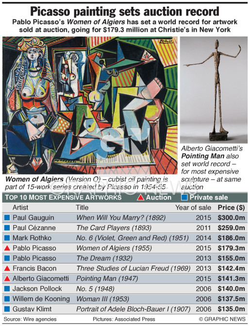 Picasso painting sets auction record infographic