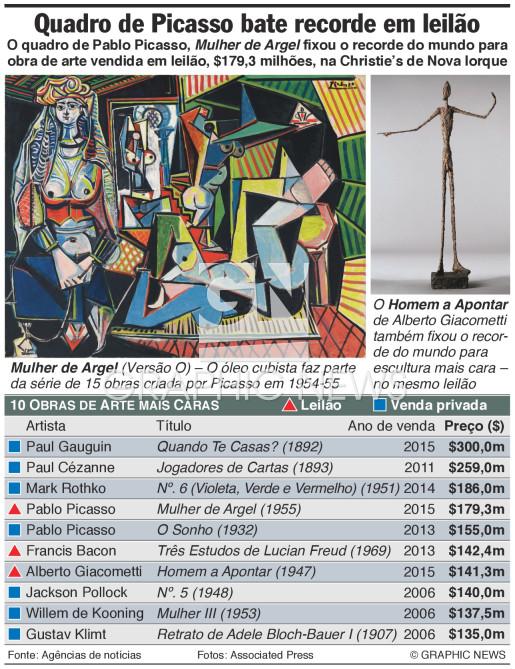Quadro de Picasso bate recorde em leilão infographic