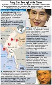 MYANMAR: Aung San Suu Kyi visits China infographic