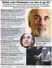 OBITUARY: Christopher Lee infographic
