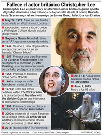 OBITUARIO: Christopher Lee infographic