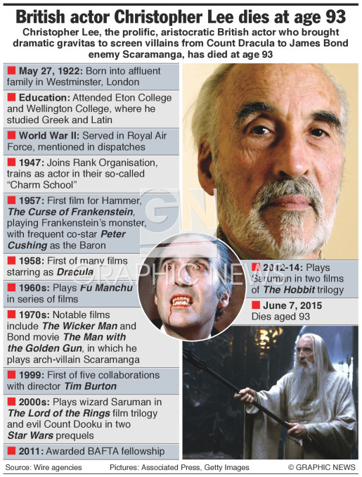 Christopher Lee infographic