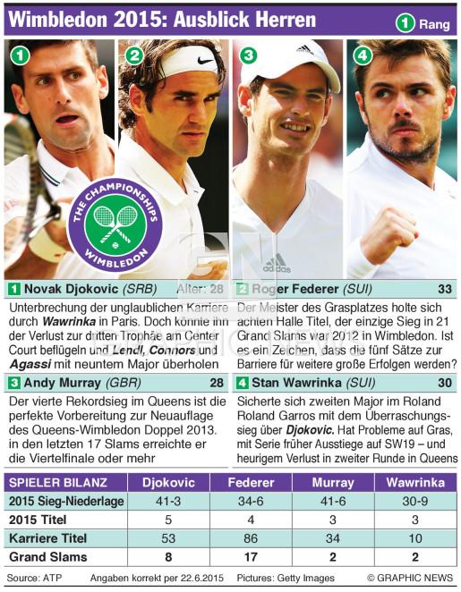 Tennis Wimbledon Ausblick Der Herren 2015 Infographic