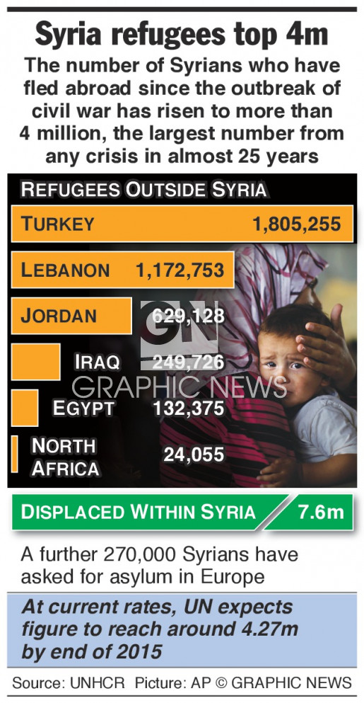Refugees top 4 million infographic