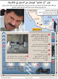 """المكسيك: فرار """"إل تشابو"""" غوزمان من السجن في المكسيك infographic"""
