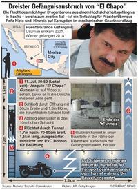 """MEXIKO: """"Chapo"""" Guzman's dreister Gefängnisausbruch infographic"""