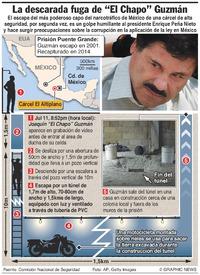 """MÉXICO: Fuga descarada de prisión del """"Chapo"""" Guzmán infographic"""